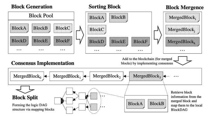 Block Generation  Block Pool  BlockC  Consensus Implementation  MergedB10ck0 MergedB10ckl  Block Split  Forming the logic DAG  structure via mapping blocks  Sorting Block  BlockC  Block Mergence  MergedBlockv  MergedBlockj  Add to the blockchain (for merged  bltxks) by implementing consensus  MergedBlock2  Retrieve block  information from the  merged and  map them to the  BlockDAG