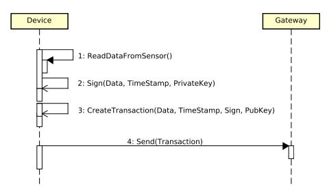 Device  1: ReadDataFromSensor()  2: Sign(Data, Timestamp, PrivateKey)  3: CreateTransaction(Data, Timestamp, Sign, PubKey)  4: Send Transaction  Gateway