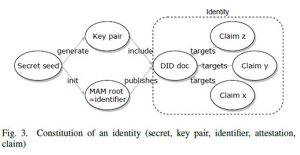 Key pair  gen  Secret seed  pub  MAM root  —identifier  DID doc  hés  Identity  Claim z  Claim y  Claim x  Fig. 3.  claim)  Constitution of an identity (secret, key pair, identifier, attestation,