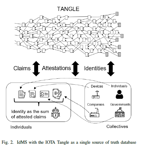 Claims  TANGLE  Attestations  Identities  De vices  Companies  Identity as the sum  of attested claims  Individuals  Individuals  Gove mm ants  4  Collectives  Fig. 2. IdMS with the ITA Tangle as a single source of truth database