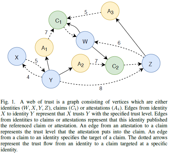 x  4  w  7  A2  8  A3  6  z  Fig. 1. A web of trust is a graph consisting of vertices which are either  identities (W, X, Y, Z), claims (CD or attestations (Ai). Edges from identity  X to identity Y represent that X trusts Y with the specified trust level. Edges  from identities to claims or attestations represent that this identity published  the referenced claim or attestation. An edge from an attestation to a claim  represents the trust level that the attestation puts into the claim. An edge  from a claim to an identity specifies the target of a claim. The dotted arrows  represent the trust flow from an identity to a claim targeted at a specific  identity.