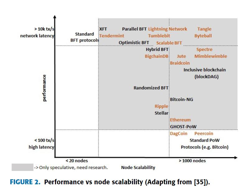 > 10k tx/  network late  < 100 tx/  high la  Standard  BET protocol$  < 20 nodes  parallel BET Lightning Network  Tumblebit  optimistic BET  scalable BET  Hybrid BET?  Jute  Tangle  Byteball  Spectre  Mimblewimble  -> Only speculative, need research.  iBraidcoin  Inclusive blockchain  (blockDAG)  Randomized BET}  :Bitcoin-NG  Ripple:  Stellar::  {Ethereum  {GHOST-PoW  {Dagcoin Peercoin  Standard POW  protocols (e.g. Bitcoin)  > 1000 nodes  Node Scalability  FIGURE 2. Performance vs node scalability (Adapting from [35]).